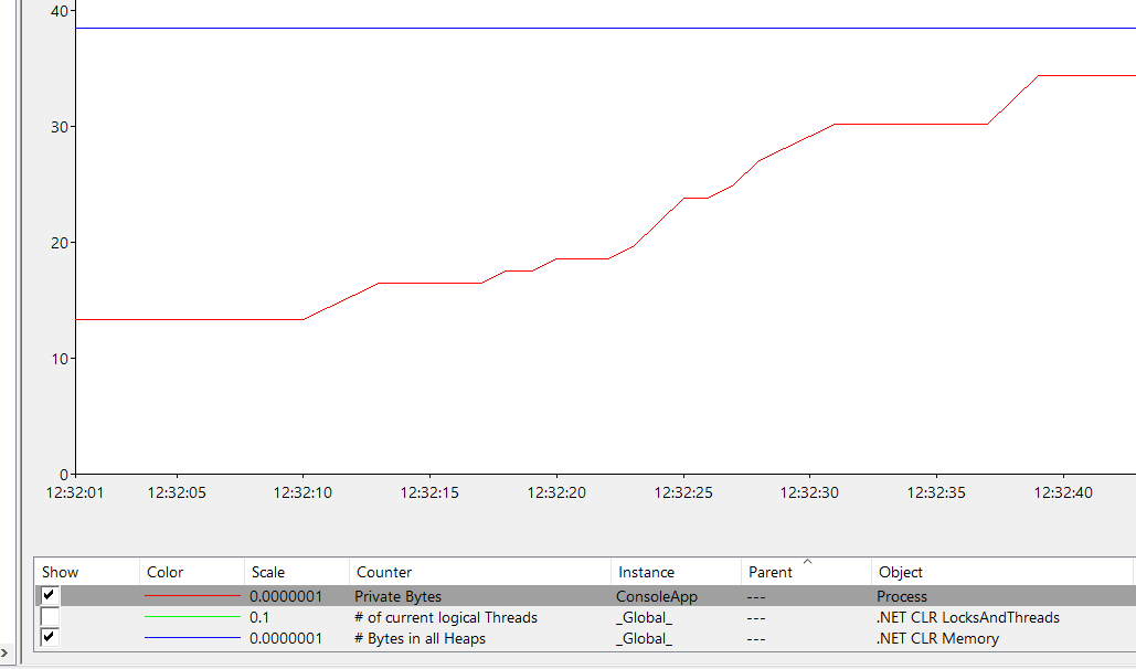The Windows Performance Monitor demonstrates the process memory usage growing